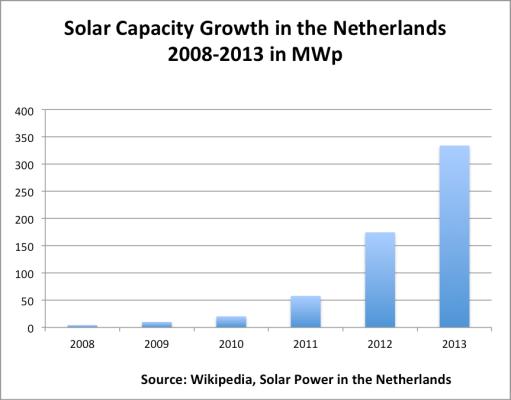 solar panels in nl