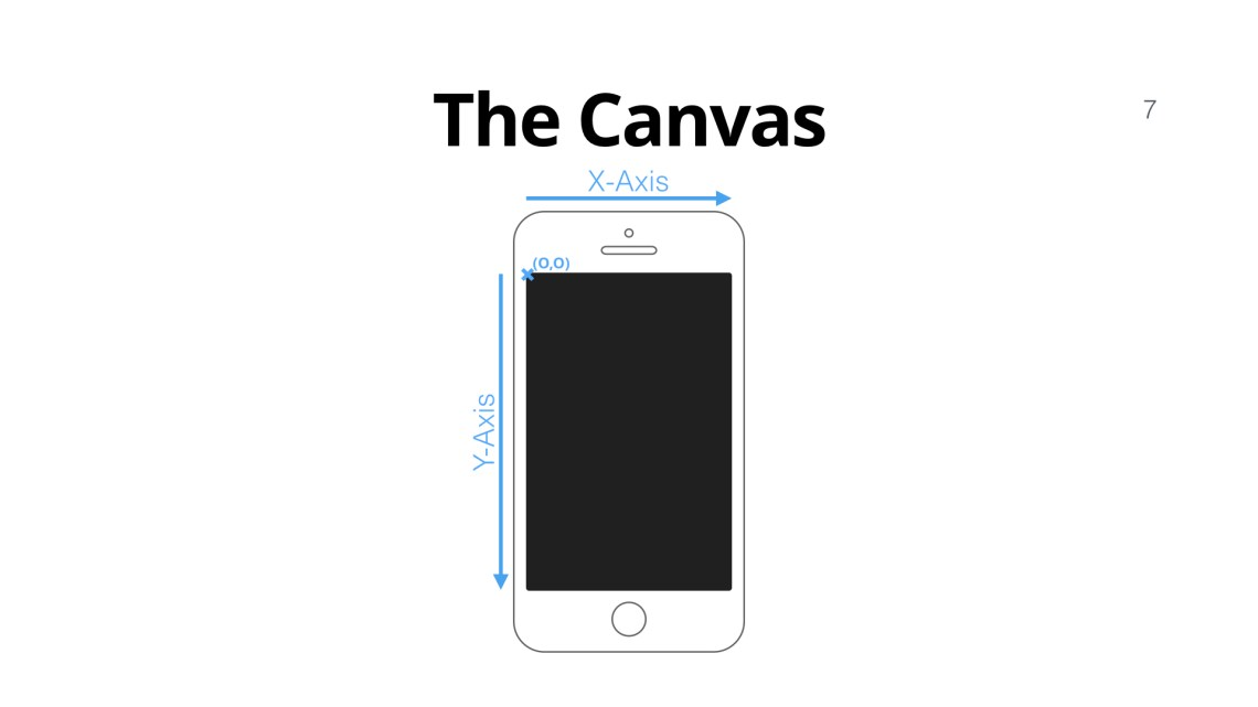 iPhone Canvas