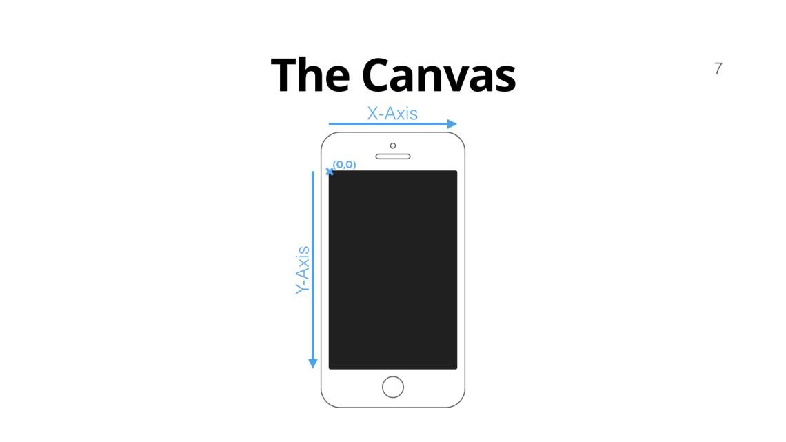 iPhone Canvas