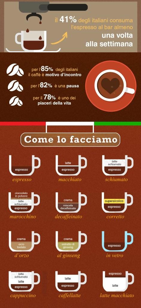 caffè info