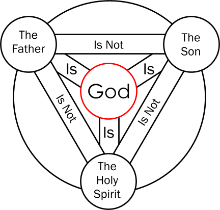 Yahweh's Restoration Movement Cult and the Trinity