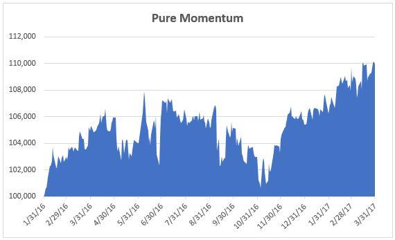 ETF Momentum Equity Chart