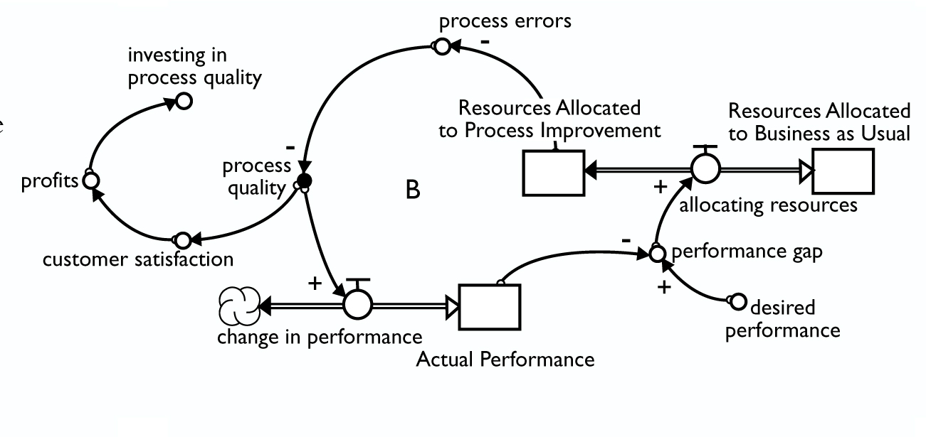 hight resolution of we may want to develop a loop to explore the impact of process quality