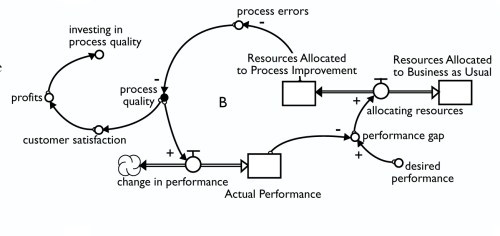 small resolution of we may want to develop a loop to explore the impact of process quality