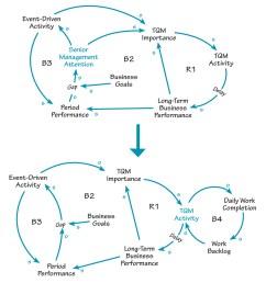 conflicting priorities conflicting priorities the first causal loop diagram  [ 1305 x 1362 Pixel ]