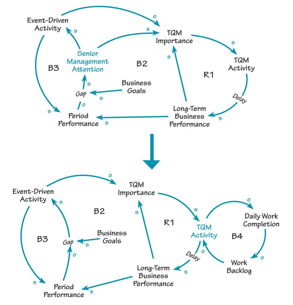 medium resolution of conflicting priorities conflicting priorities the first causal loop diagram