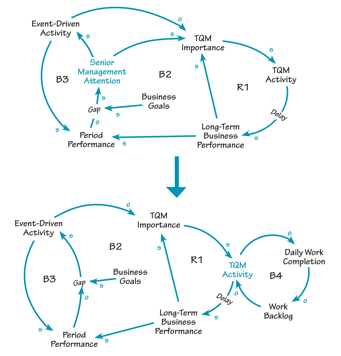 hight resolution of conflicting priorities conflicting priorities the first causal loop diagram