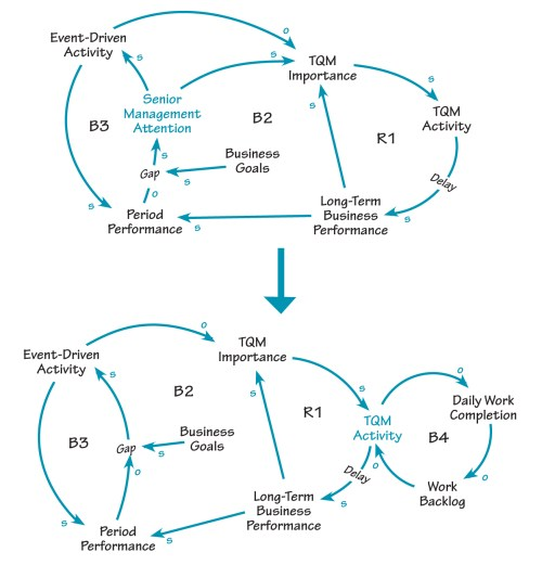 small resolution of conflicting priorities conflicting priorities the first causal loop diagram