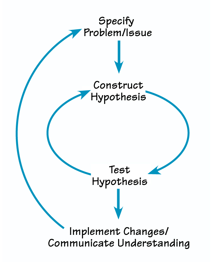 Systems Thinking Diagram Examples Free Download • Playapk.co