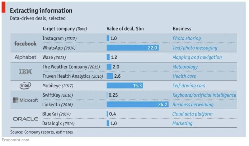 Data-Driven deals