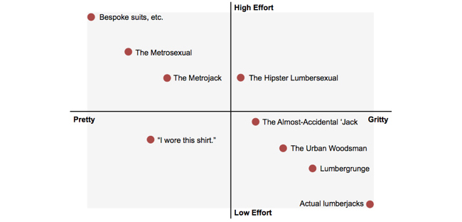 Lumbersexual Infographic A