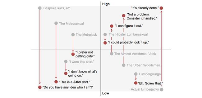 Lumbersexual Infographic B