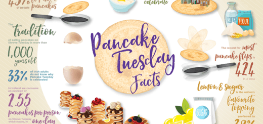 The Average Irish Person will Indulge in 2 and a Half Pancakes this Pancake Tuesday