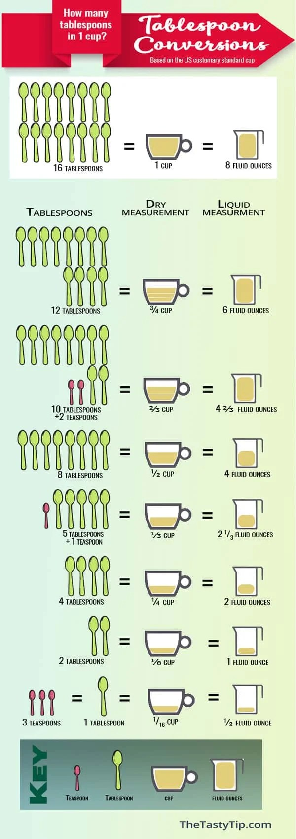 How Many Tablespoons in 1 Cup? FREE Printable Conversion ...
