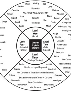 Depth of knowledge levels by norman webb also dok is not  verb and it blooms taxonomy in circle rh theteachablemoments wordpress