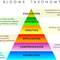 Bloom's Taxonomy - say it ain't so!!!