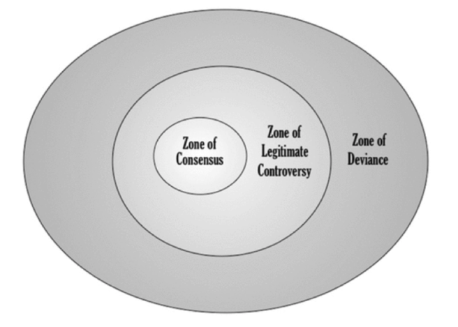 ZONEOFCONSENSUS