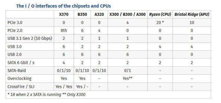 AMD Ryzen SLI
