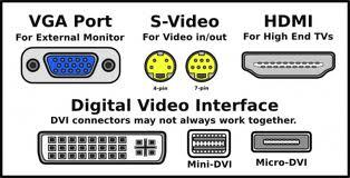 Laptop video ports