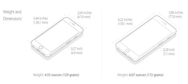 iPhone 6 Dimensions and Weight comparison