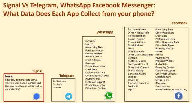 telegram vs signal vs whatsapp vs facebook data collection