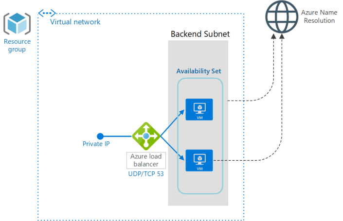 Azure DNS Load Balanced Solution