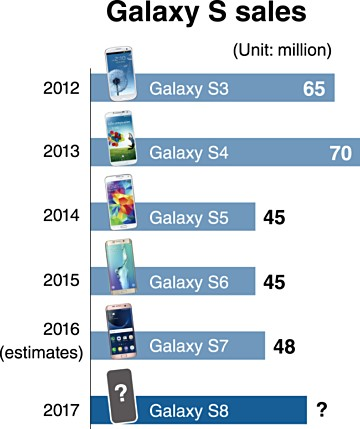 Samsung targets to sell 60 million units of Galaxy S8 ...