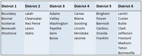 District_Chart