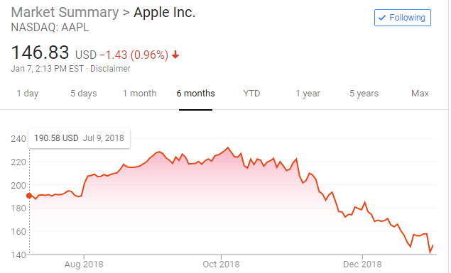 Apple Is Not The Most Valuable Company And Here Is Why