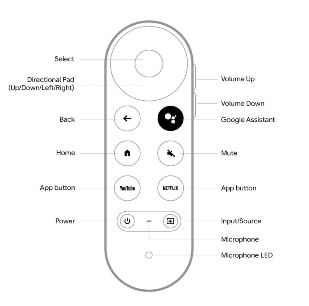 Chromecast with Google TV Finally A Remote