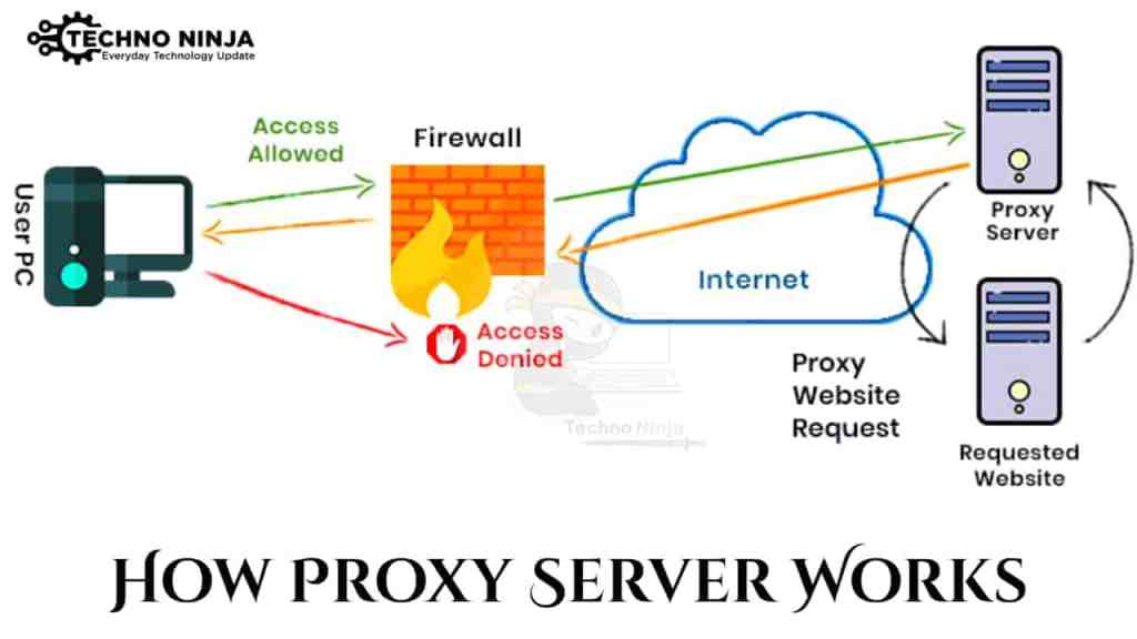 How Can I Bypass My College Proxy Server for Playing Online Games