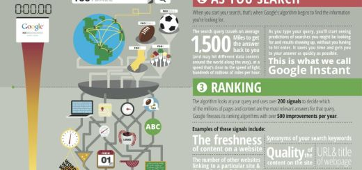 GoogleSearchInfographic1