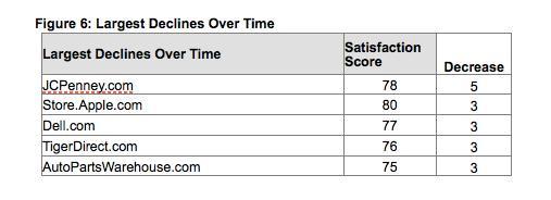 Customer Satisfaction Index - 1
