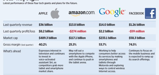apple-vs-google-vs-facebook-vs-amazon