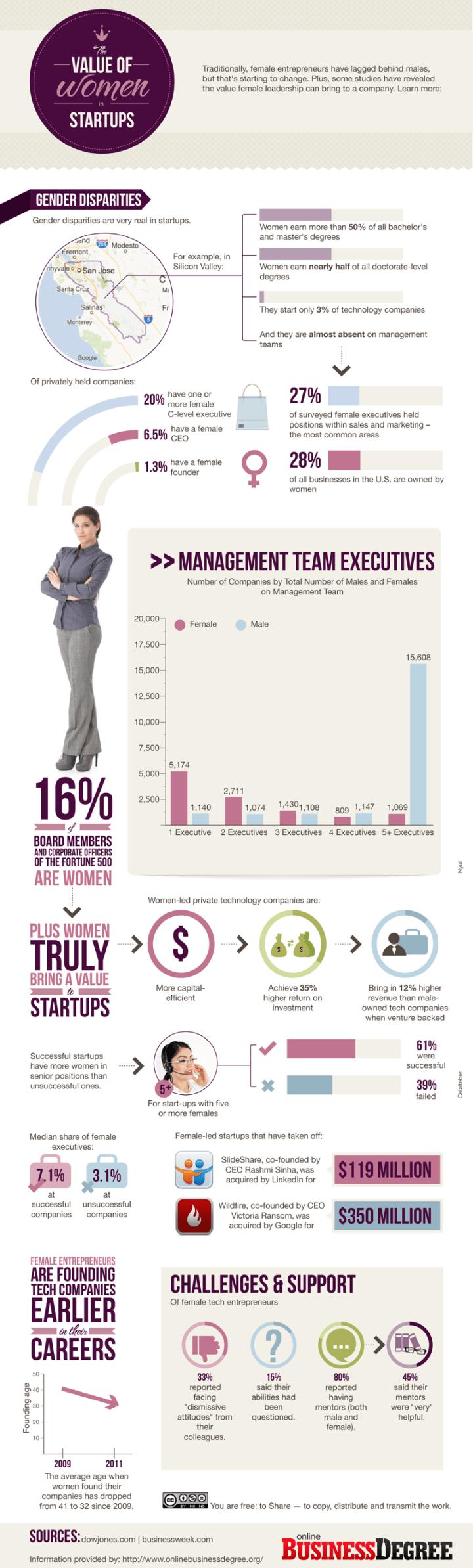 Women-in-Startups-800
