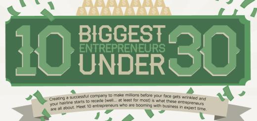 biggest_entrepreneurs_under_30