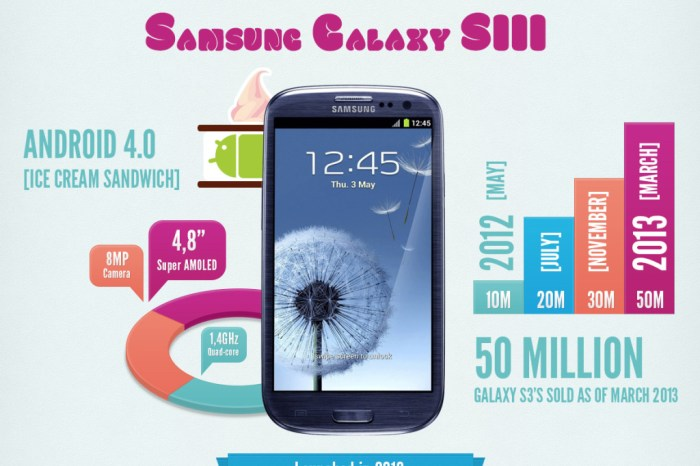 The Evolution of Samsung's Galaxies