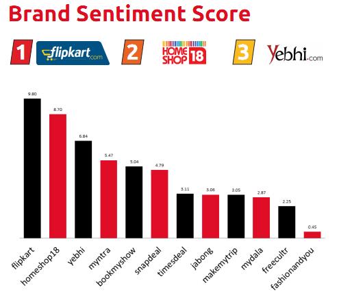 BoxMyTalk_Brand_Sentiment_Score