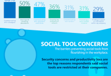 Microsoft-Social-Tools-in-the-Workplace-Research-Study