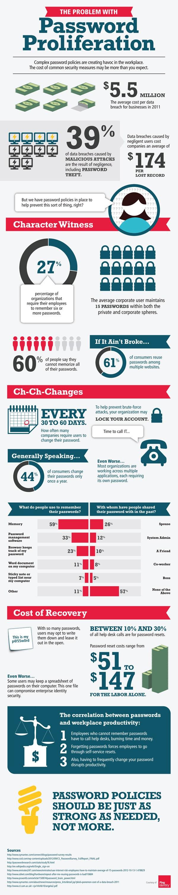 passwod_proliferation_infographic