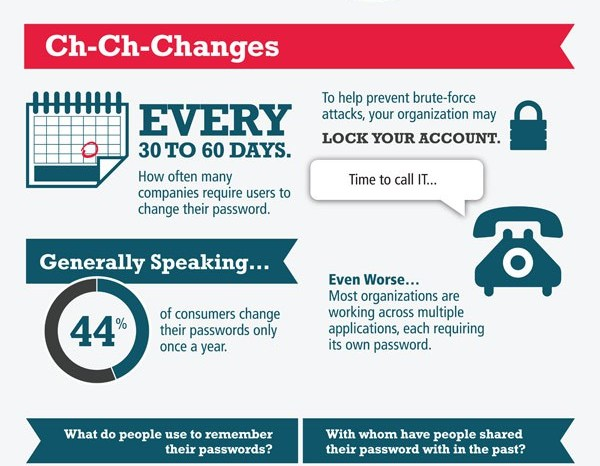 The Problem With Passwords [Infographic]