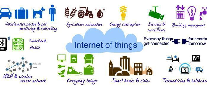 Talking Things – The Internet of Things