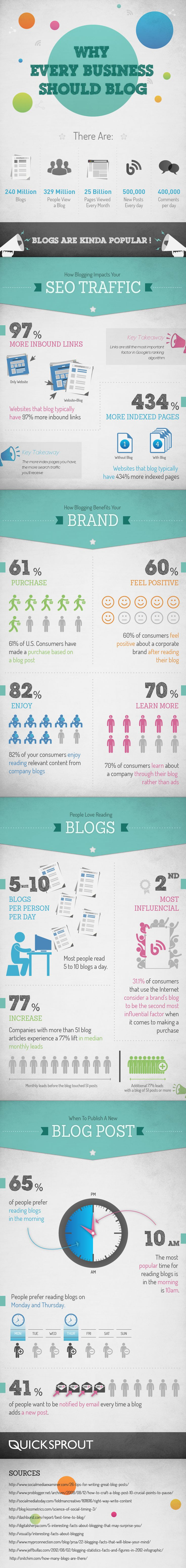 why startups should blog