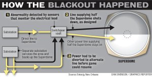 Super Bowl 2013 Black Out