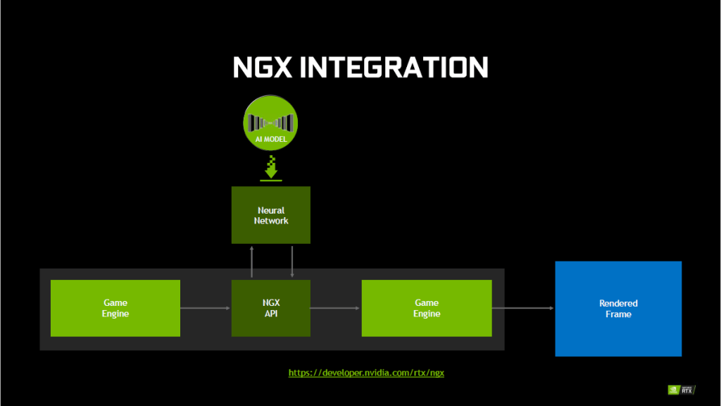 NVIDIA NGX - The Beginning of Neural Real Time Graphics