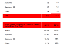 US Smartphone OS Shipments & Market Share in Q2 2012