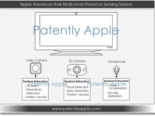 Apple's Presence Sensing System Patent Could Feature In A Future Apple iTV