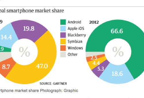 Here's One Of The Most Definite Report On Market Share In The Post PC Era