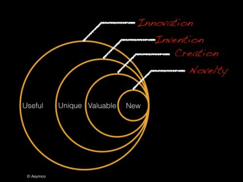 """Dediu on The """"True"""" Definition of Innovation"""
