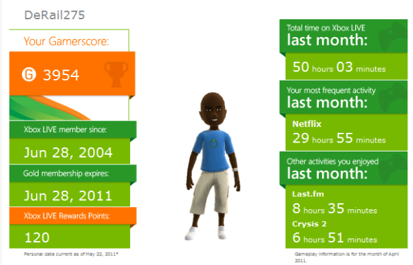 My May Xbox Live Gameplay Stats (DeRail275)